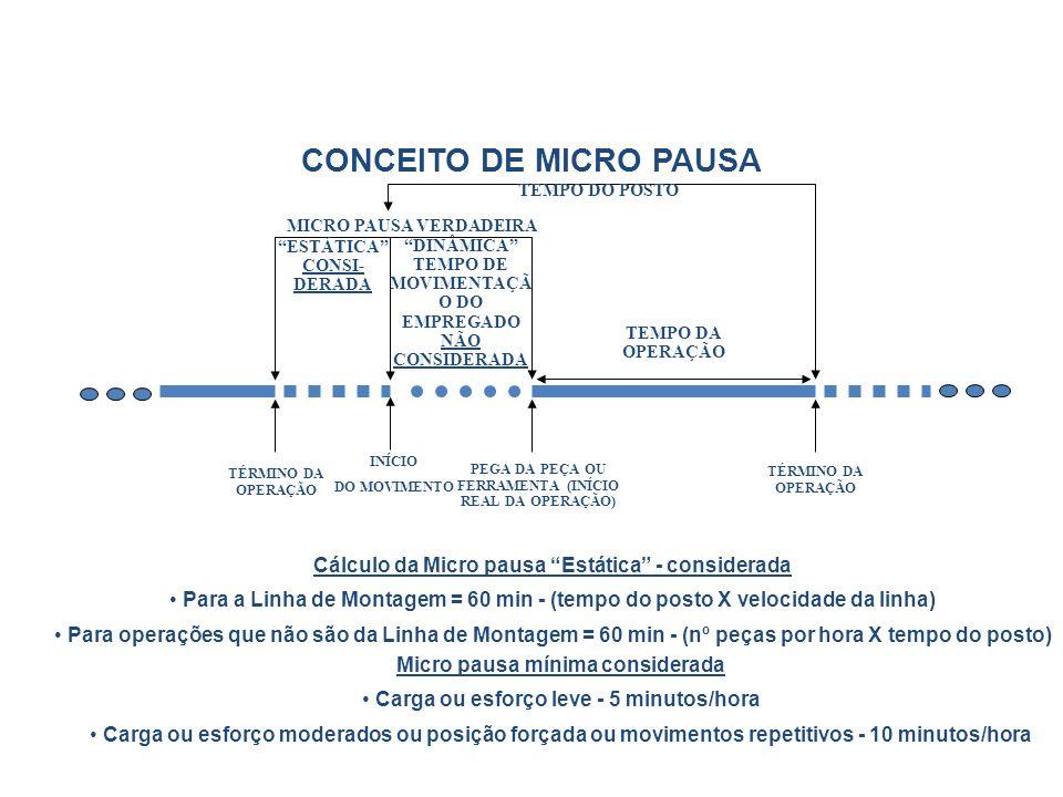 CONCEITO DE MICRO PAUSA TÉRMINO DA OPERAÇÃO MICRO PAUSA VERDADEIRA DINÂMICA TEMPO DE MOVIMENTAÇÃ O DO EMPREGADO NÃO CONSIDERADA TEMPO DA OPERAÇÃO PEGA DA PEÇA OU FERRAMENTA (INÍCIO REAL DA OPERAÇÃO) ESTÁTICA CONSI- DERADA TÉRMINO DA OPERAÇÃO TEMPO DO POSTO INÍCIO DO MOVIMENTO Cálculo da Micro pausa Estática - considerada Para a Linha de Montagem = 60 min - (tempo do posto X velocidade da linha) Para operações que não são da Linha de Montagem = 60 min - (nº peças por hora X tempo do posto) Micro pausa mínima considerada Carga ou esforço leve - 5 minutos/hora Carga ou esforço moderados ou posição forçada ou movimentos repetitivos - 10 minutos/hora
