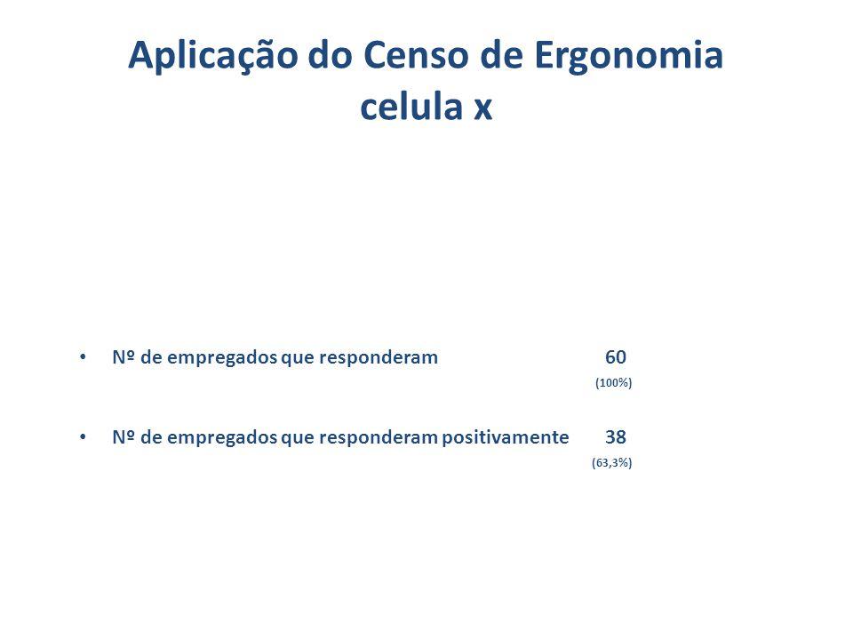 Aplicação do Censo de Ergonomia celula x Nº de empregados que responderam 60 (100%) Nº de empregados que responderam positivamente 38 (63,3%)