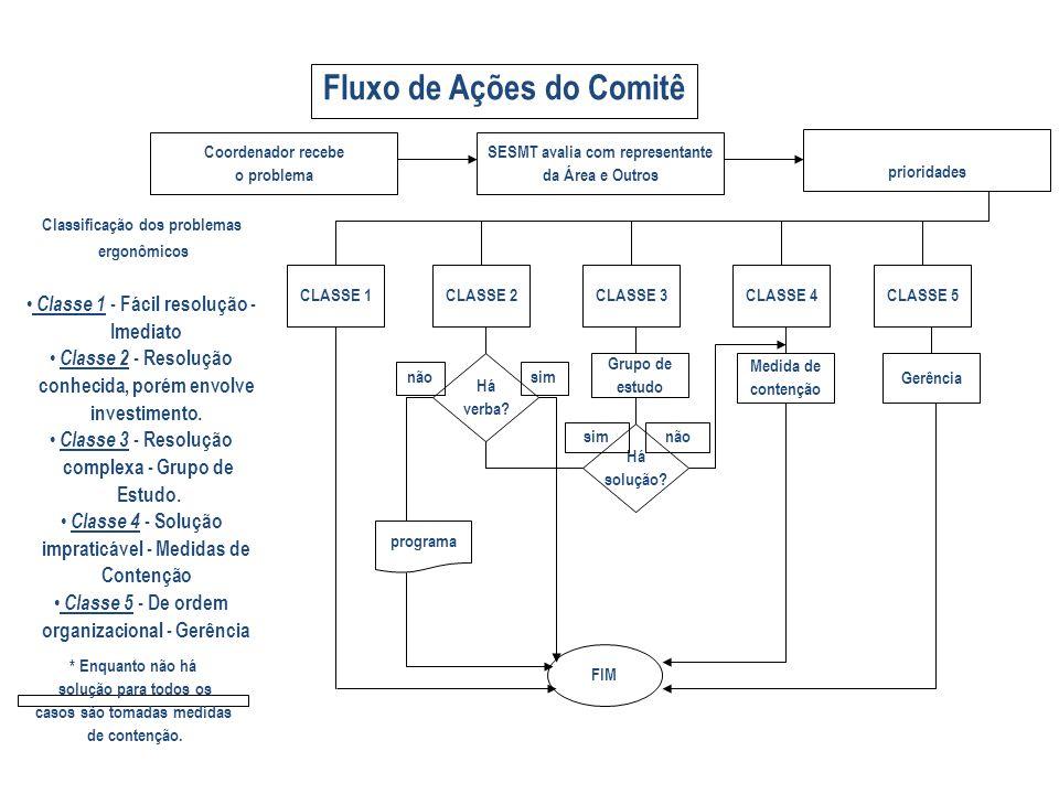 Coordenador recebe o problema SESMT avalia com representante da Área e Outros Há verba.