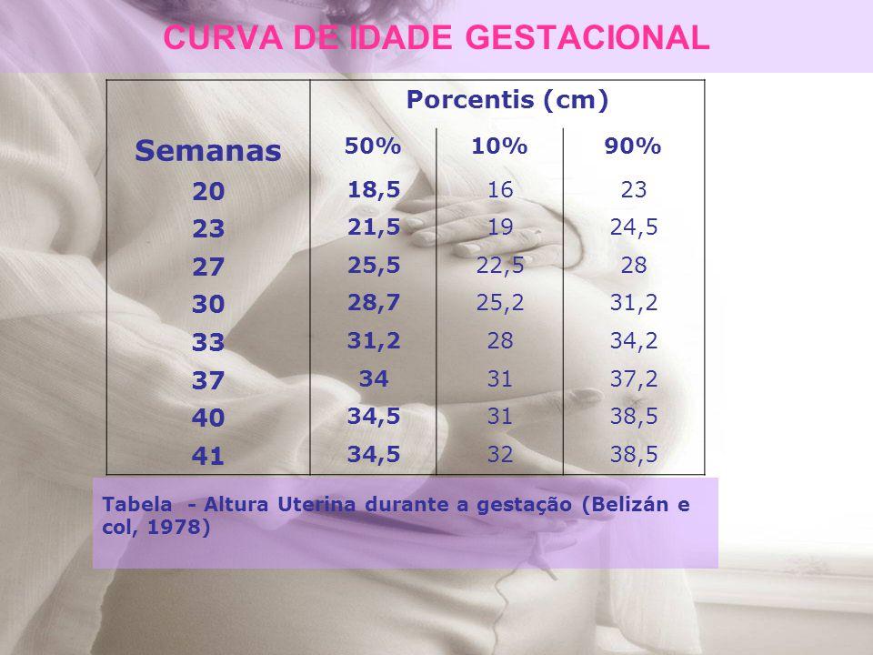 CURVA DE IDADE GESTACIONAL Tabela - Altura Uterina durante a gestação (Belizán e col, 1978) Porcentis (cm) Semanas 50%10%90% 20 18,51623 21,51924,5 27
