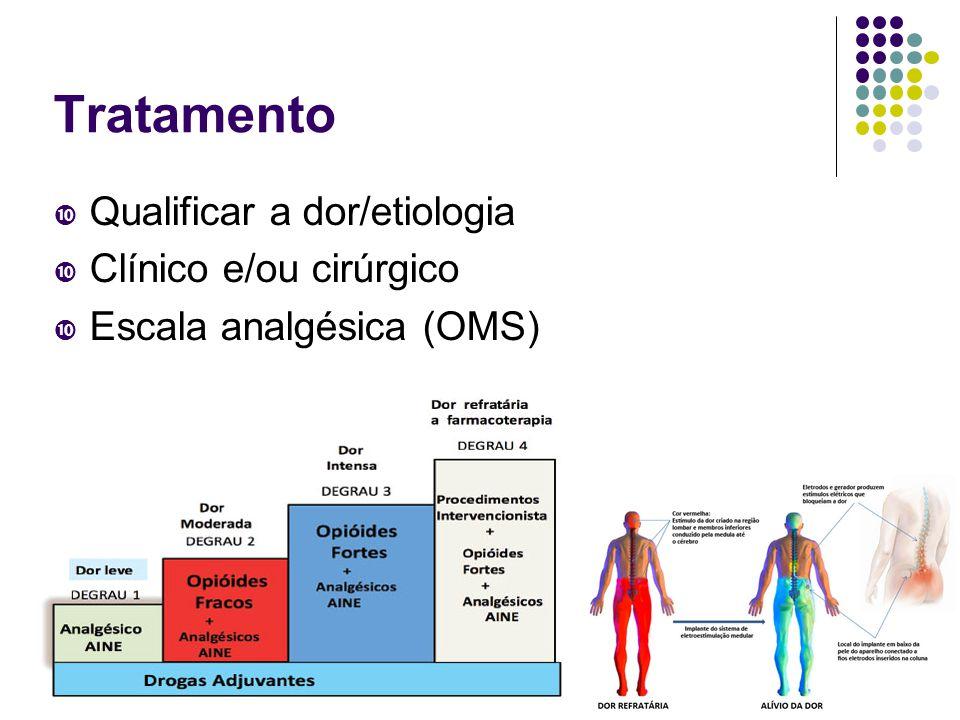 Tratamento  Qualificar a dor/etiologia  Clínico e/ou cirúrgico  Escala analgésica (OMS)