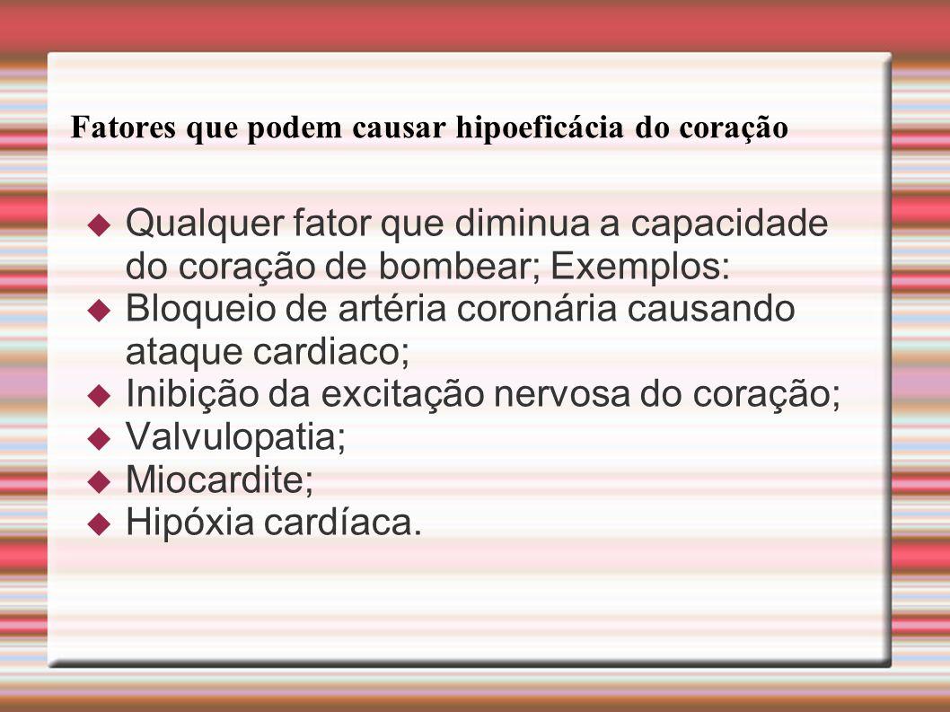 Fatores que podem causar hipoeficácia do coração  Qualquer fator que diminua a capacidade do coração de bombear; Exemplos:  Bloqueio de artéria coro