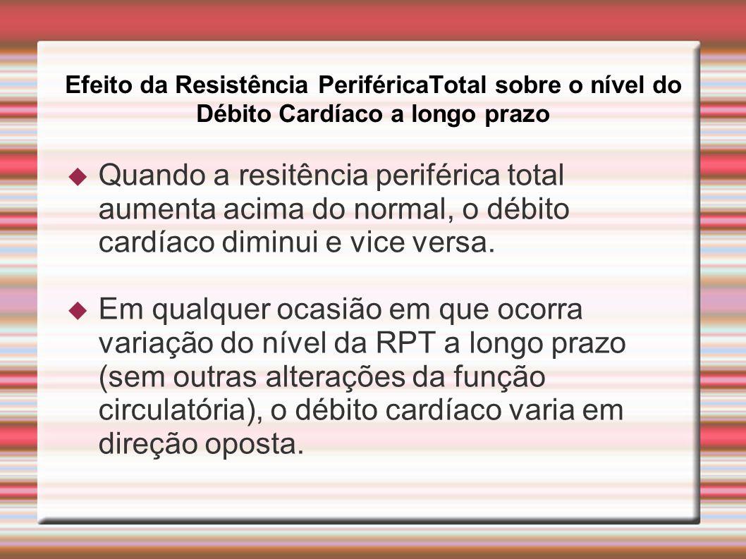 Efeito da Resistência PeriféricaTotal sobre o nível do Débito Cardíaco a longo prazo  Quando a resitência periférica total aumenta acima do normal, o