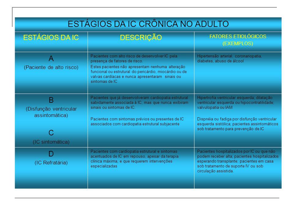 ESTÁGIOS DA IC CRÔNICA NO ADULTO ESTÁGIOS DA ICDESCRIÇÃO FATORES ETIOLÓGICOS (EXEMPLOS) A (Paciente de alto risco) Pacientes com alto risco de desenvo