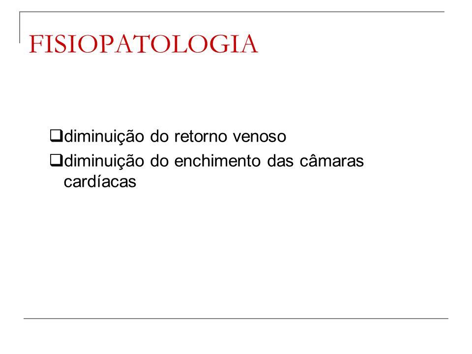 FISIOPATOLOGIA  diminuição do retorno venoso  diminuição do enchimento das câmaras cardíacas