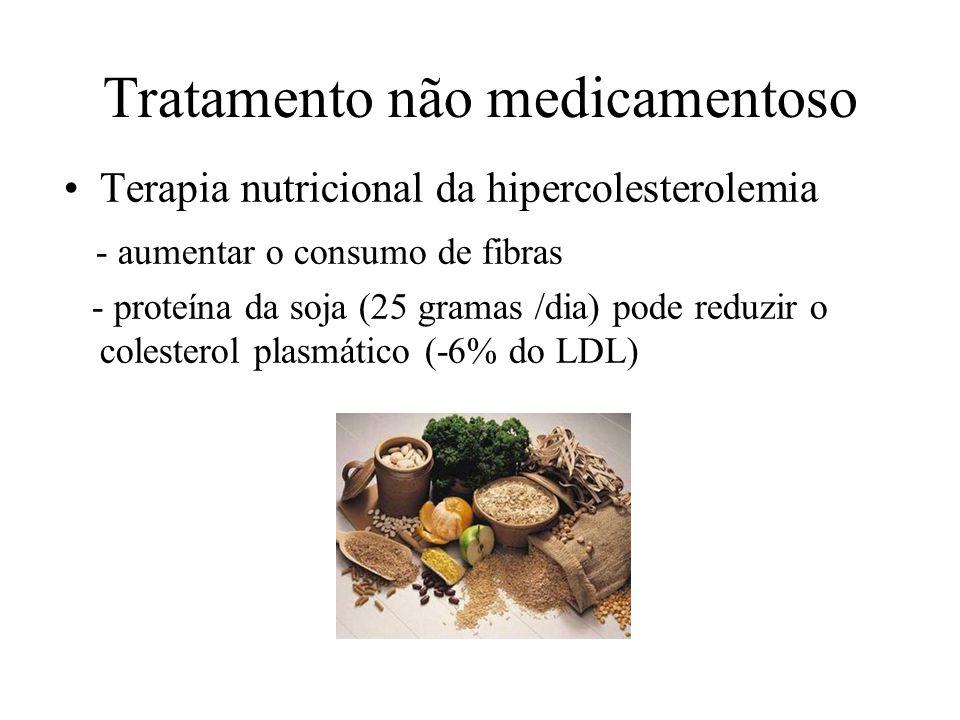 Tratamento não medicamentoso Terapia nutricional da hipercolesterolemia - aumentar o consumo de fibras - proteína da soja (25 gramas /dia) pode reduzir o colesterol plasmático (-6% do LDL)