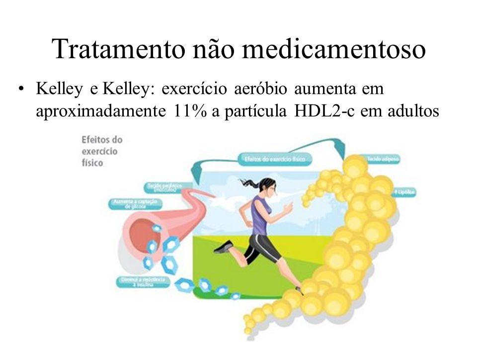 Tratamento não medicamentoso Kelley e Kelley: exercício aeróbio aumenta em aproximadamente 11% a partícula HDL2-c em adultos
