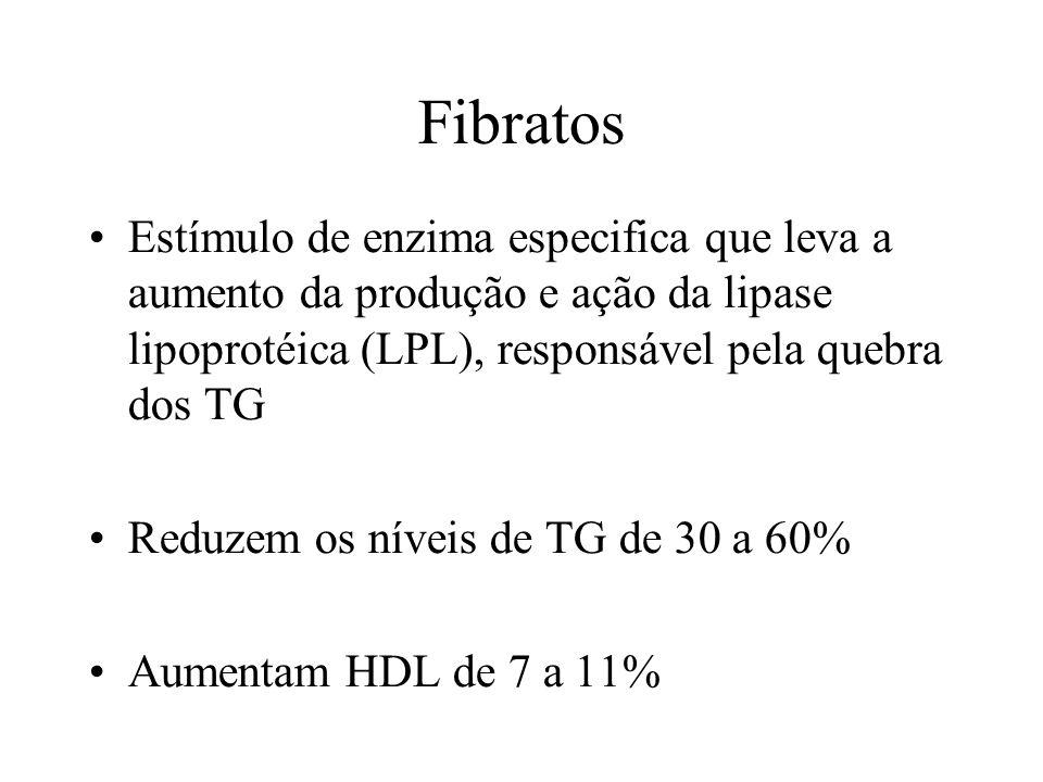 Fibratos Estímulo de enzima especifica que leva a aumento da produção e ação da lipase lipoprotéica (LPL), responsável pela quebra dos TG Reduzem os níveis de TG de 30 a 60% Aumentam HDL de 7 a 11%