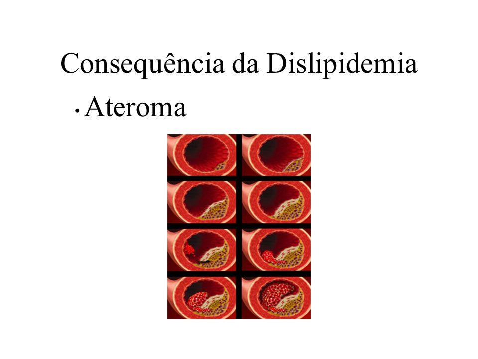Consequência da Dislipidemia Ateroma