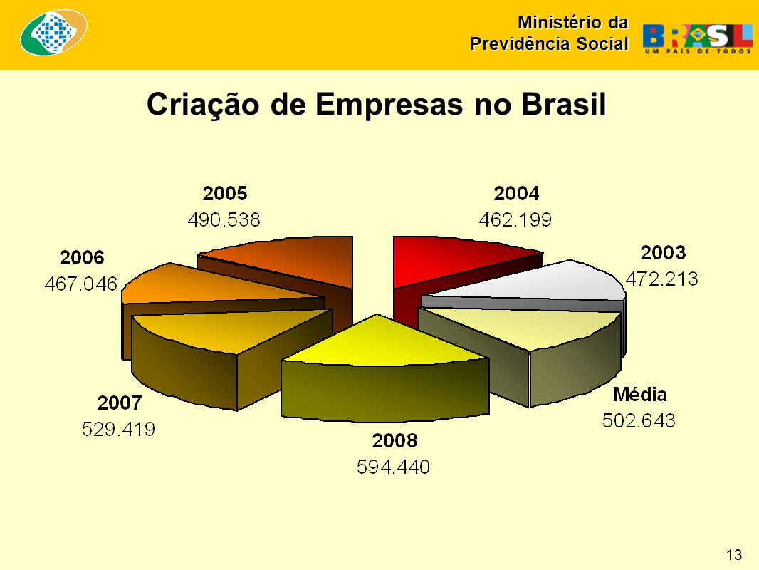 Criação de Empresas no Brasil 13 Ministério da Previdência Social