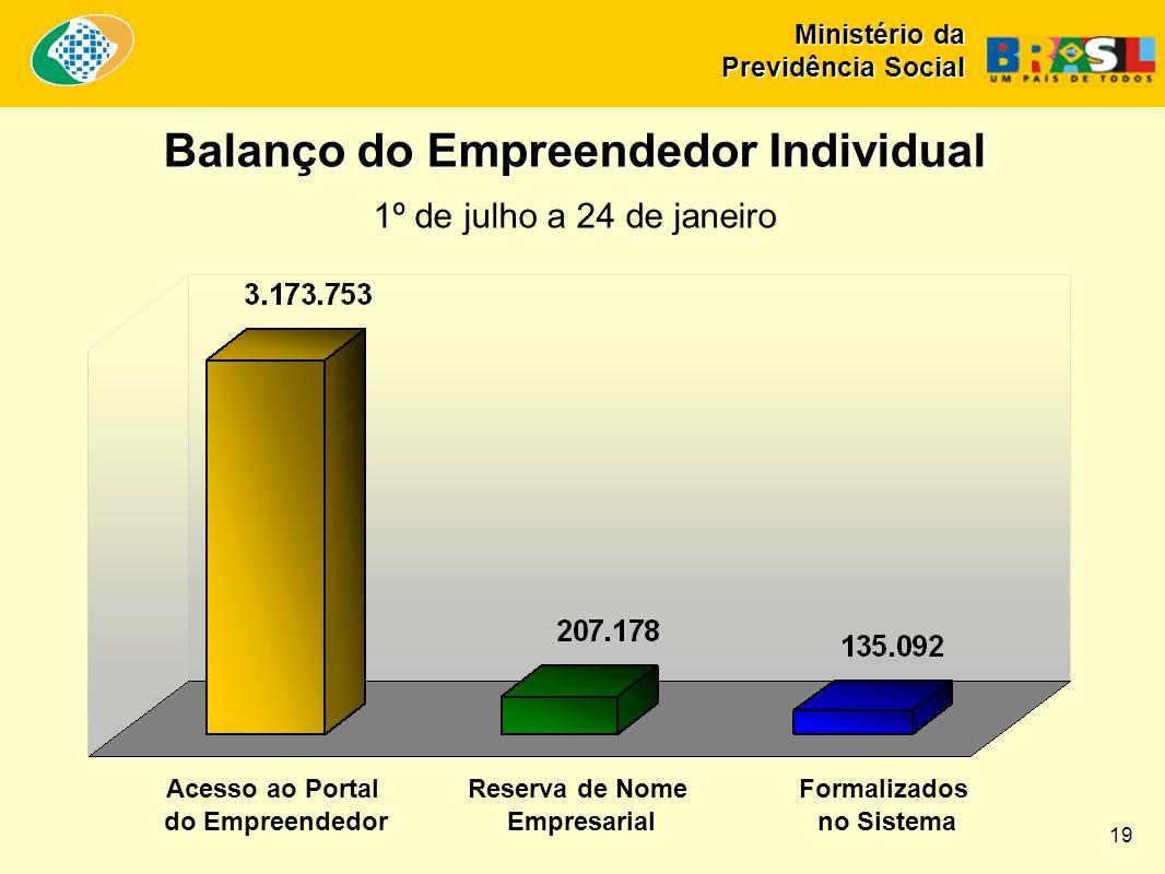 Balanço do Empreendedor Individual 1º de julho a 24 de janeiro Acesso ao Portal do Empreendedor Reserva de Nome Empresarial Formalizados no Sistema 19 Ministério da Previdência Social