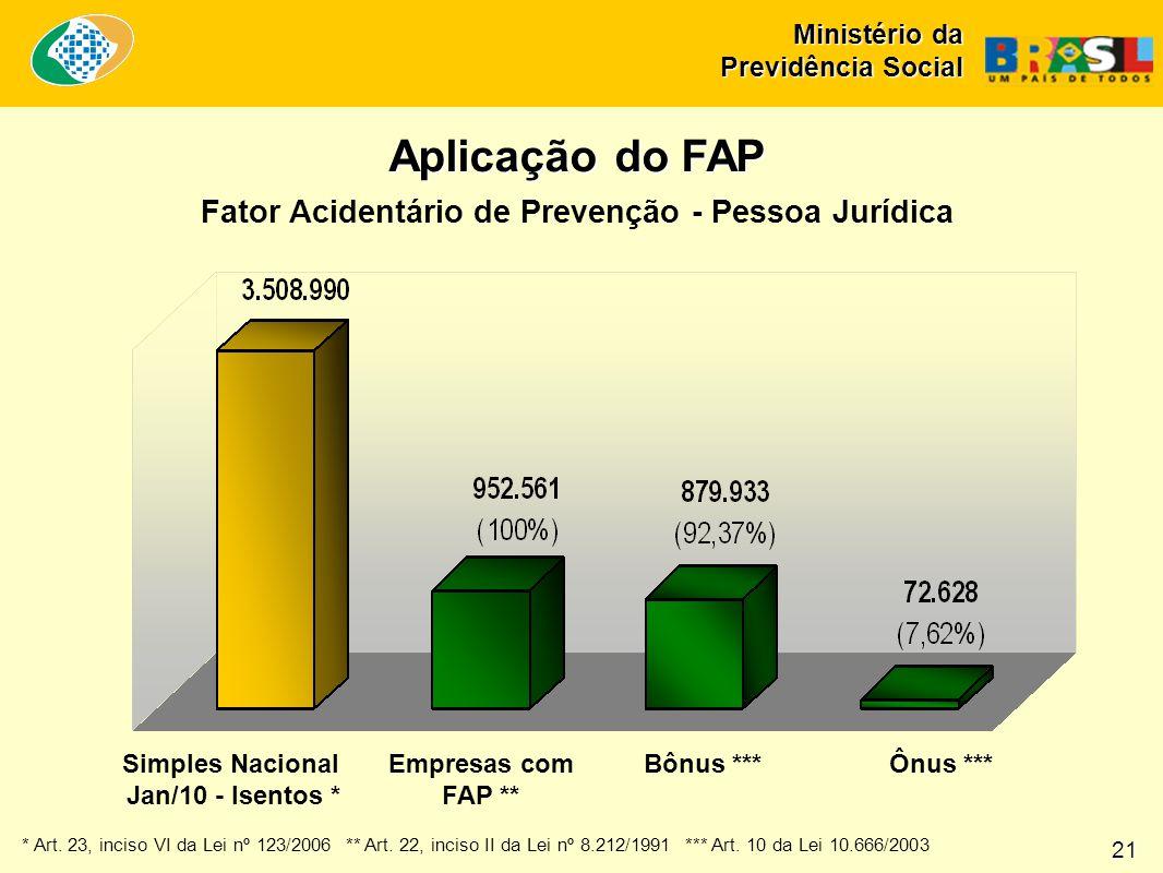 Aplicação do FAP Fator Acidentário de Prevenção - Pessoa Jurídica Simples Nacional Jan/10 - Isentos * Empresas com FAP ** Bônus ***Ônus *** * Art.