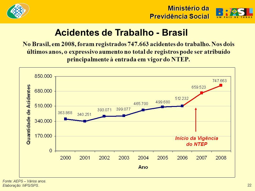 No Brasil, em 2008, foram registrados 747.663 acidentes do trabalho.