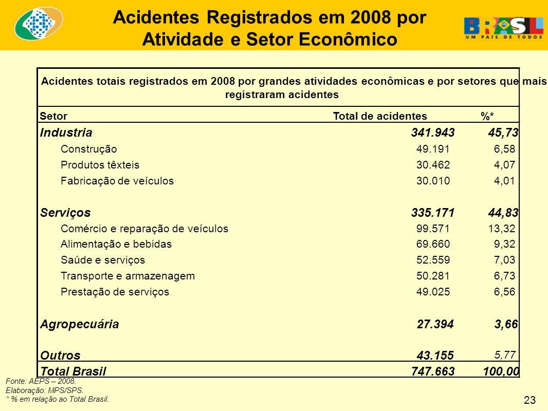 Acidentes Registrados em 2008 por Atividade e Setor Econômico Fonte: AEPS – 2008.