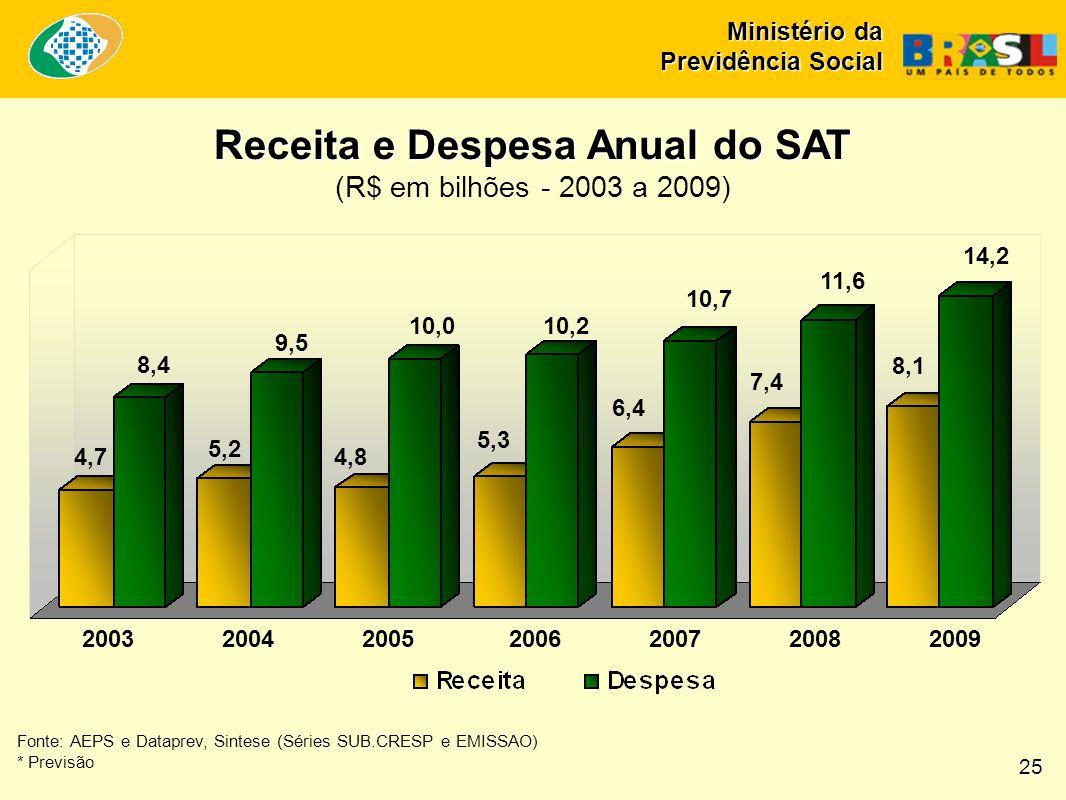 Receita e Despesa Anual do SAT Receita e Despesa Anual do SAT (R$ em bilhões - 2003 a 2009) Fonte: AEPS e Dataprev, Sintese (Séries SUB.CRESP e EMISSAO) * Previsão 2003 2004 2005 2006 2007 2008 2009 14,2 11,6 10,7 10,210,0 9,5 8,4 6,4 7,4 8,1 5,3 4,8 5,2 4,7 25 Ministério da Previdência Social