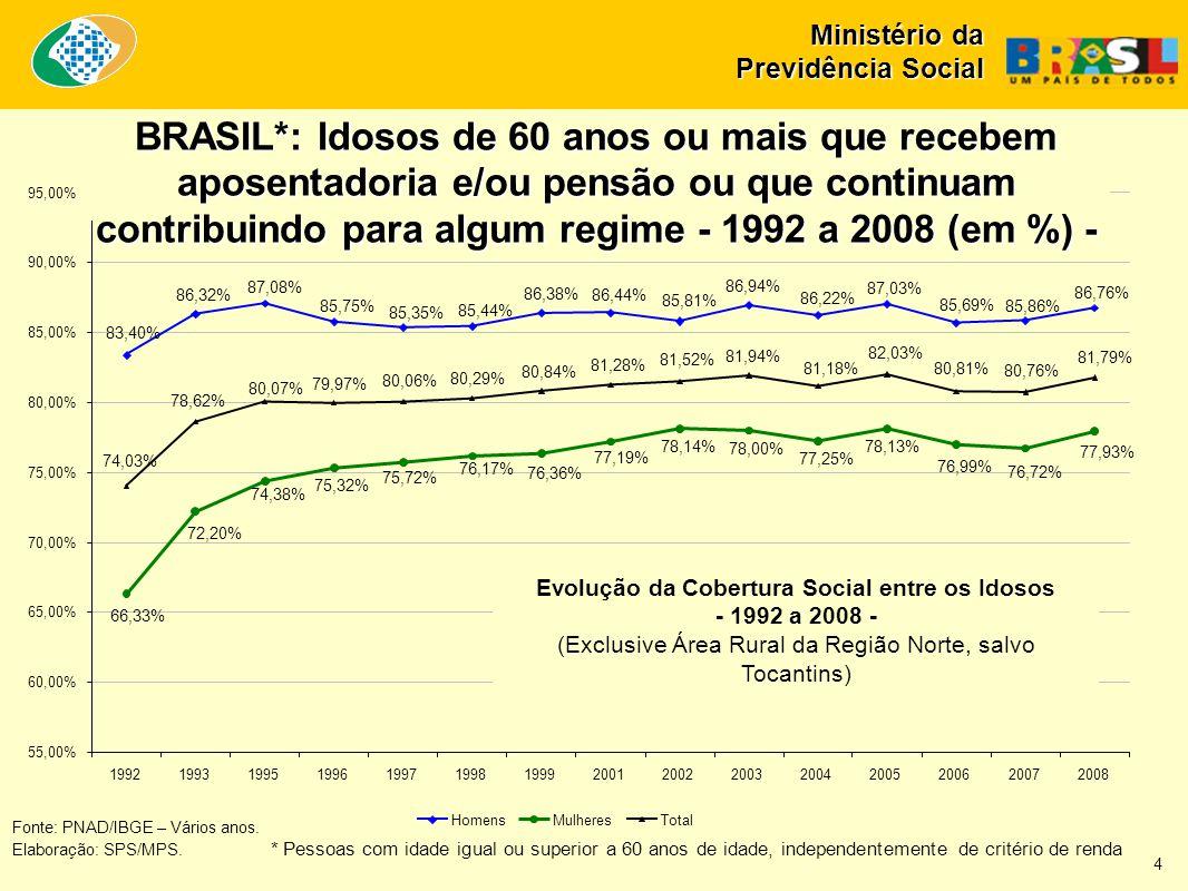 Ministério da Previdência Social Fonte: IBGE.Elaboração: SPS/MPS.
