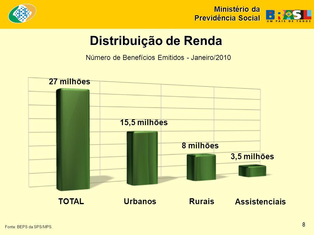 Distribuição de Renda TOTALUrbanosRurais Fonte: BEPS da SPS/MPS.