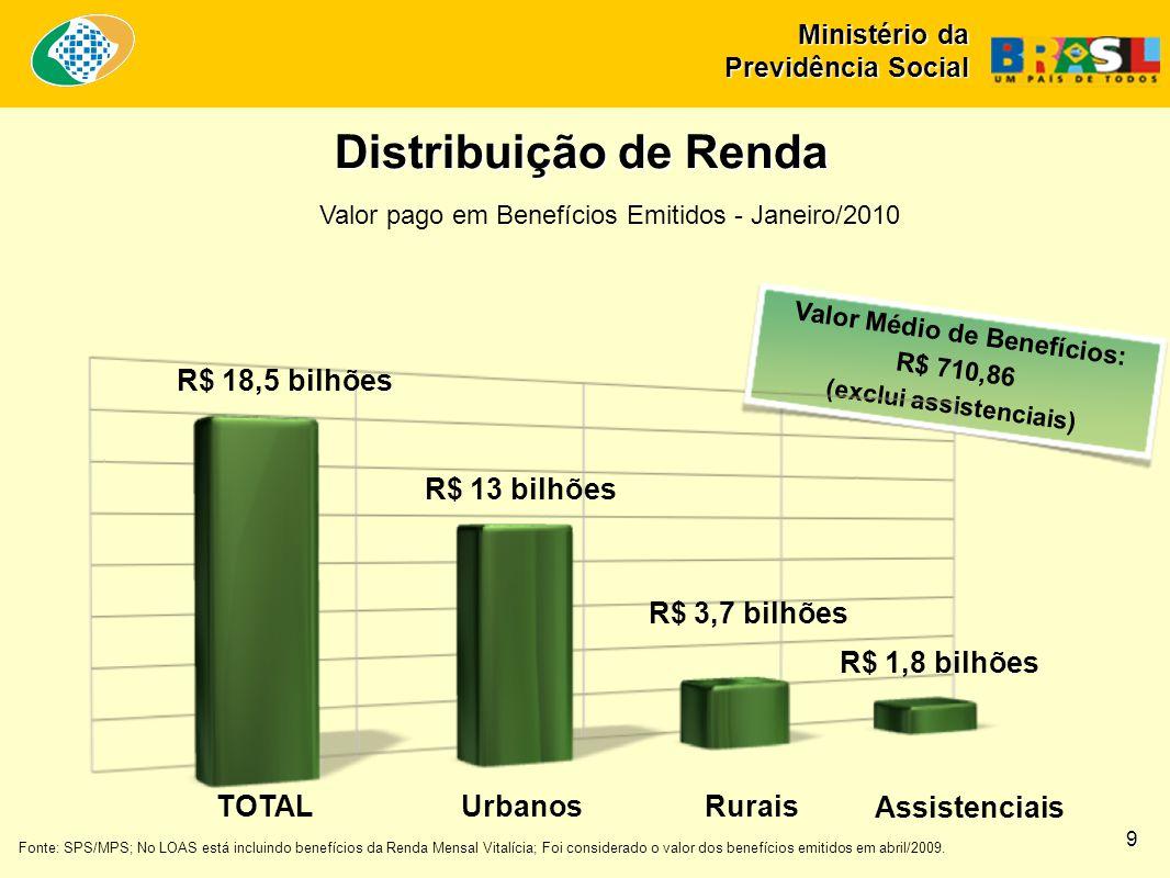 Valor Médio de Benefícios: R$ 710,86 (exclui assistenciais) Fonte: SPS/MPS; No LOAS está incluindo benefícios da Renda Mensal Vitalícia; Foi considerado o valor dos benefícios emitidos em abril/2009.