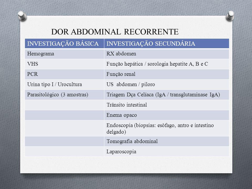 DOR ABDOMINAL RECORRENTE Exames Auxiliares p/ Diagnóstico INVESTIGAÇÃO BÁSICAINVESTIGAÇÃO SECUNDÁRIA HemogramaRX abdomen VHSFunção hepática / sorologia hepatite A, B e C PCRFunção renal Urina tipo I / UroculturaUS abdomen / piloro Parasitológico (3 amostras)Triagem Dça Celíaca (IgA / transglutaminase IgA) Trânsito intestinal Enema opaco Endoscopia (biopsias: esôfago, antro e intestino delgado) Tomografia abdominal Laparoscopia