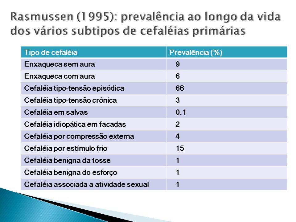 Tipo de cefaléiaPrevalência (%) Enxaqueca sem aura 9 Enxaqueca com aura 6 Cefaléia tipo-tensão episódica 66 Cefaléia tipo-tensão crônica 3 Cefaléia em salvas 0.1 Cefaléia idiopática em facadas 2 Cefaléia por compressão externa 4 Cefaléia por estímulo frio 15 Cefaléia benigna da tosse 1 Cefaléia benigna do esforço 1 Cefaléia associada a atividade sexual 1