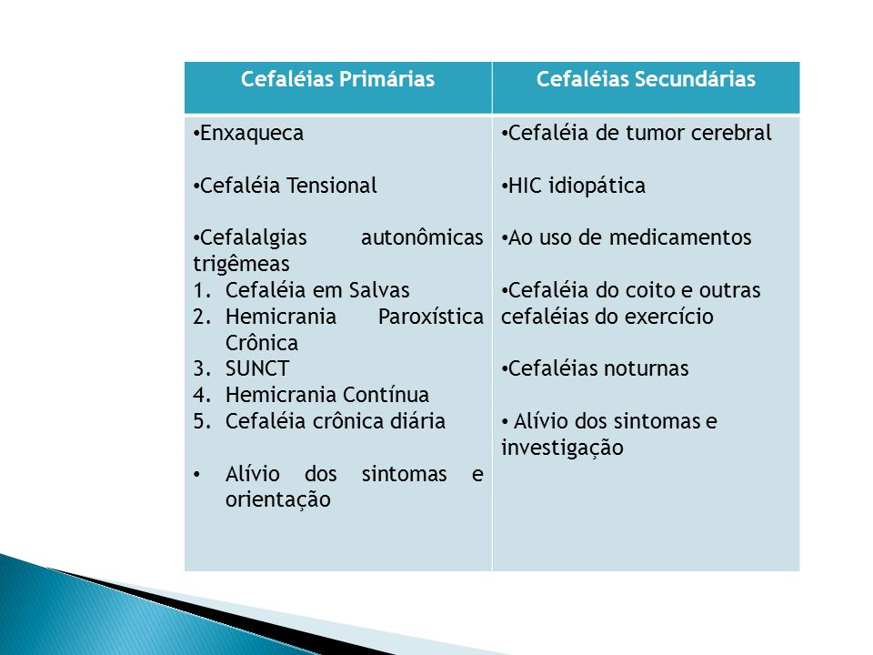 Cefaléias PrimáriasCefaléias Secundárias Enxaqueca Cefaléia Tensional Cefalalgias autonômicas trigêmeas 1.Cefaléia em Salvas 2.Hemicrania Paroxística Crônica 3.SUNCT 4.Hemicrania Contínua 5.Cefaléia crônica diária Alívio dos sintomas e orientação Cefaléia de tumor cerebral HIC idiopática Ao uso de medicamentos Cefaléia do coito e outras cefaléias do exercício Cefaléias noturnas Alívio dos sintomas e investigação