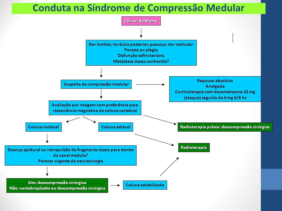 Conduta na Síndrome de Compressão Medular Câncer de Mama Dor lombar, torácica posterior, pescoço; dor radicular Paresia ou plegia Disfunção esfincteriana Metástase óssea conhecida.