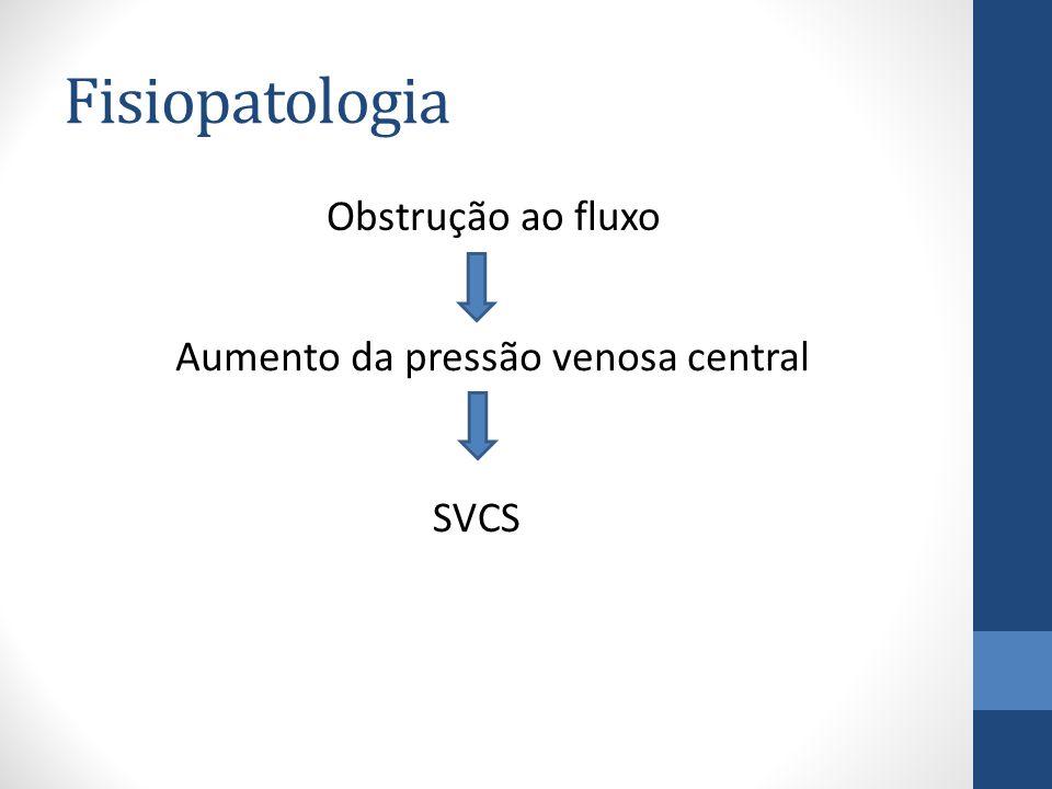 Fisiopatologia Obstrução ao fluxo Aumento da pressão venosa central SVCS