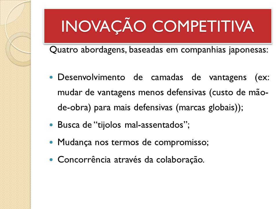 INOVAÇÃO COMPETITIVA Quatro abordagens, baseadas em companhias japonesas: Desenvolvimento de camadas de vantagens (ex: mudar de vantagens menos defens