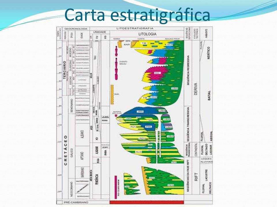 Carta estratigráfica
