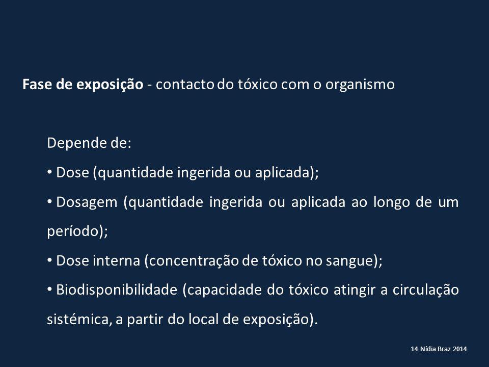 14 Nídia Braz 2014 Fase de exposição - contacto do tóxico com o organismo Depende de: Dose (quantidade ingerida ou aplicada); Dosagem (quantidade inge