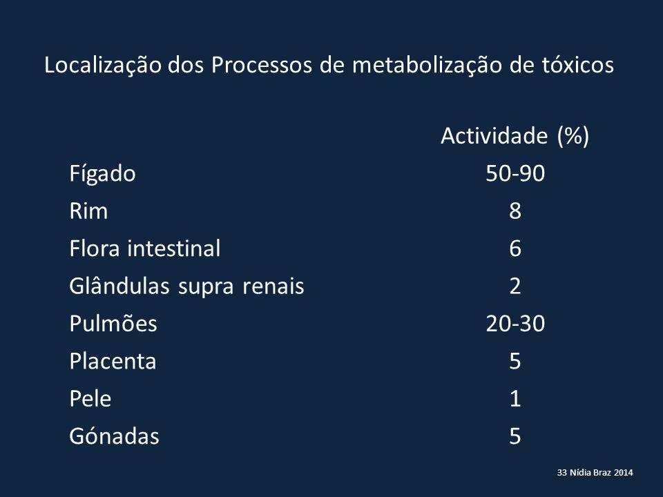 33 Nídia Braz 2014 Localização dos Processos de metabolização de tóxicos Actividade (%) Fígado50-90 Rim8 Flora intestinal6 Glândulas supra renais2 Pul