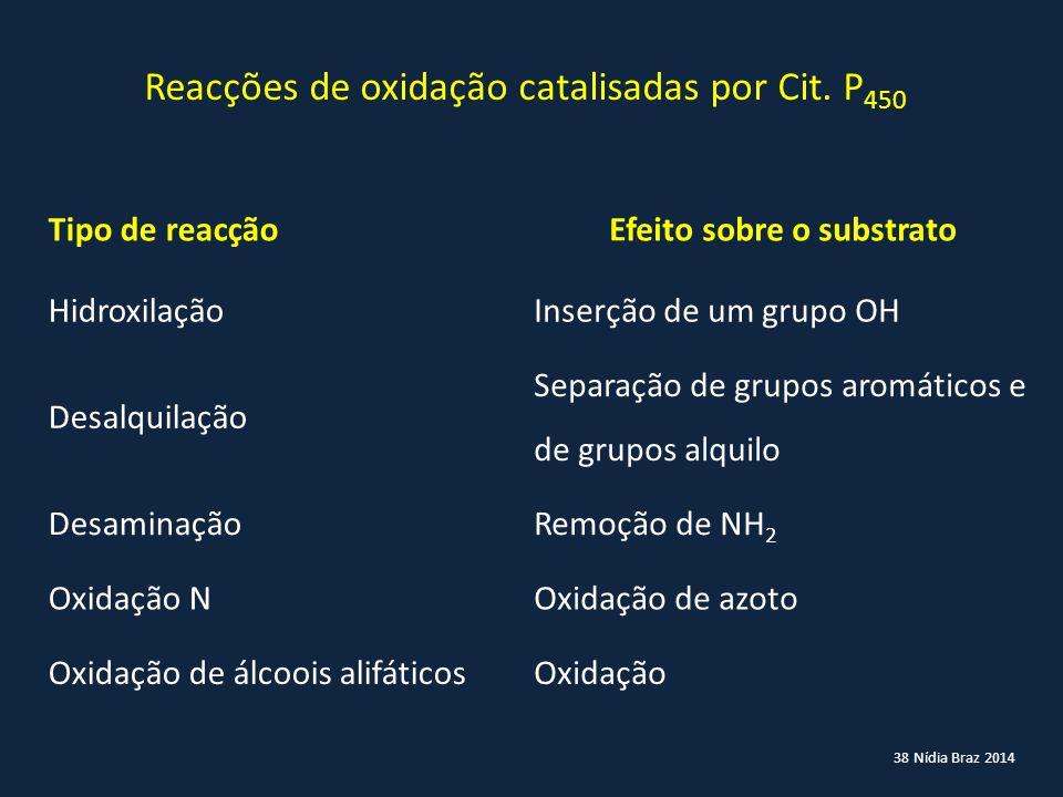 38 Nídia Braz 2014 Reacções de oxidação catalisadas por Cit. P 450 Tipo de reacçãoEfeito sobre o substrato HidroxilaçãoInserção de um grupo OH Desalqu