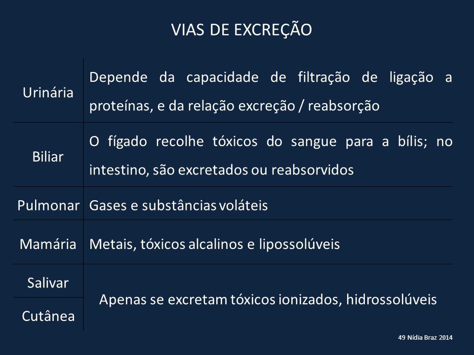 49 Nídia Braz 2014 VIAS DE EXCREÇÃO Urinária Depende da capacidade de filtração de ligação a proteínas, e da relação excreção / reabsorção Biliar O fí