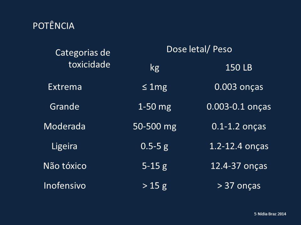 5 Nídia Braz 2014 Categorias de toxicidade Dose letal/ Peso kg150 LB Extrema≤ 1mg0.003 onças Grande1-50 mg0.003-0.1 onças Moderada50-500 mg0.1-1.2 onç