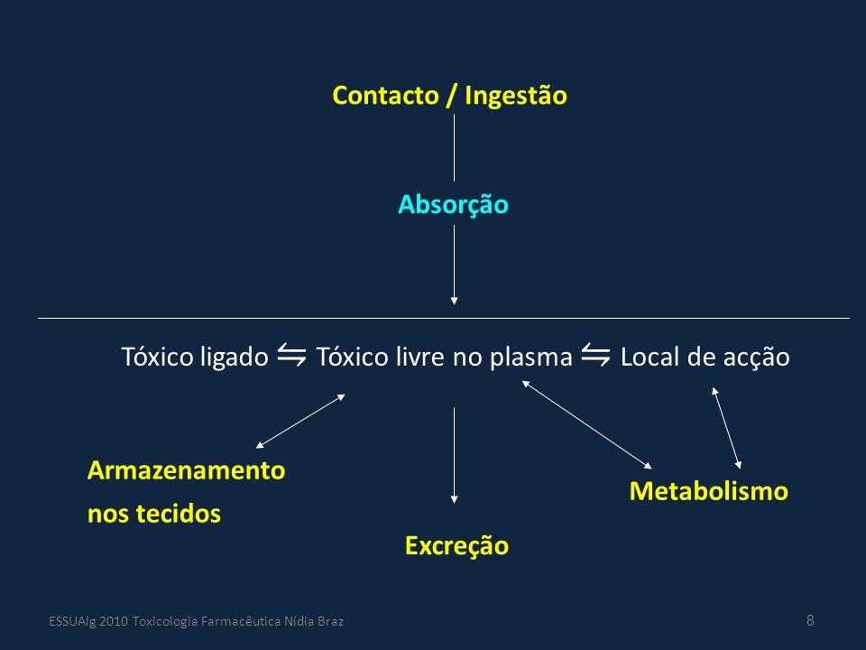 8 Contacto / Ingestão Absorção Armazenamento nos tecidos Tóxico ligado ⇋ Tóxico livre no plasma ⇋ Local de acção Excreção Metabolismo ESSUAlg 2010 Tox