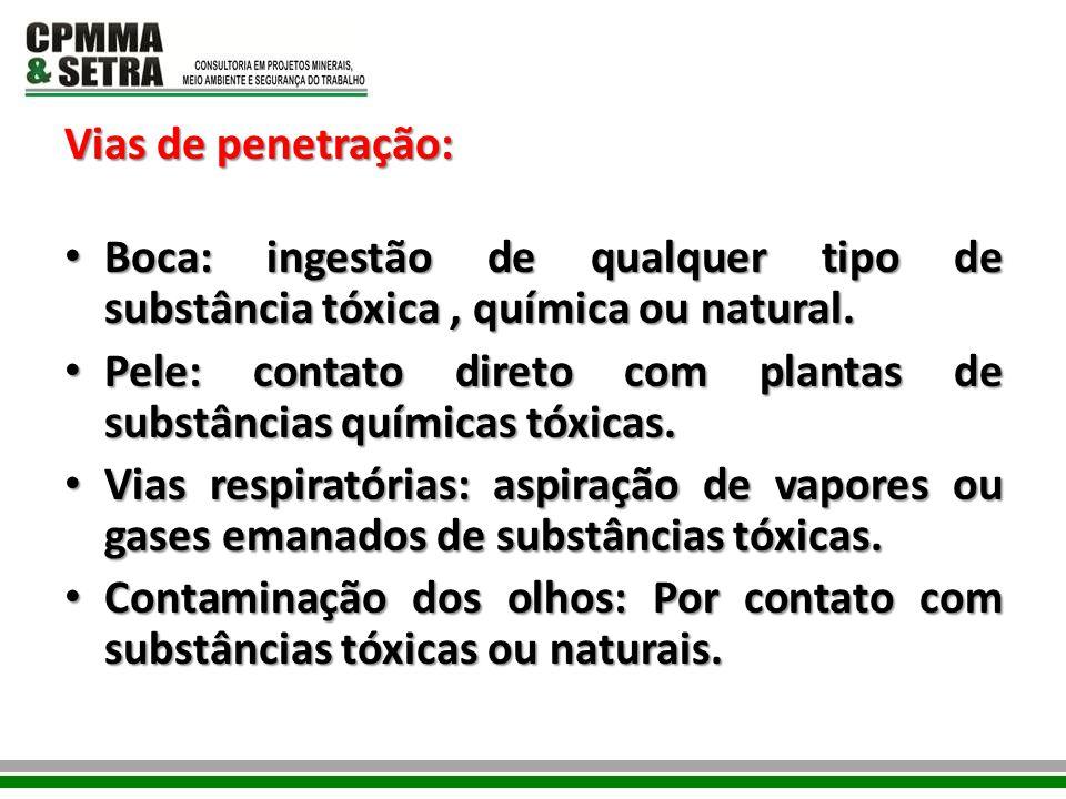 Vias de penetração: Boca: ingestão de qualquer tipo de substância tóxica, química ou natural. Boca: ingestão de qualquer tipo de substância tóxica, qu