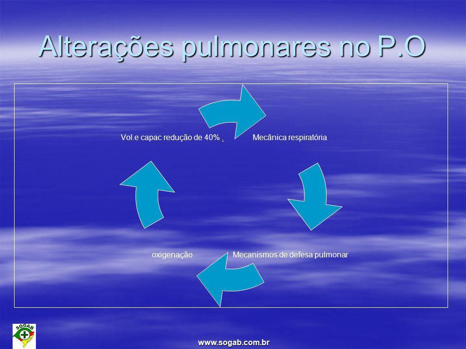 www.sogab.com.br Alterações pulmonares no P.O Mecânica respiratória Mecanismos de defesa pulmonar oxigenação Vol.e capac redução de 40%.
