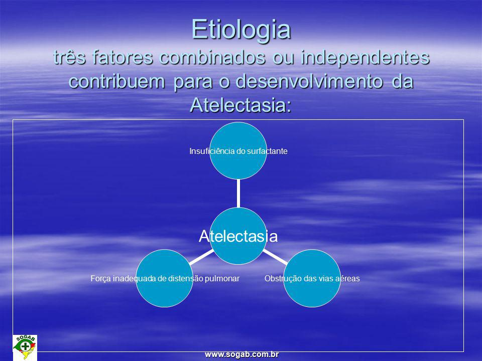 www.sogab.com.br Etiologia três fatores combinados ou independentes contribuem para o desenvolvimento da Atelectasia: Atelectasia Insuficiência do surfactante Obstrução das vias aéreas Força inadequada de distensão pulmonar