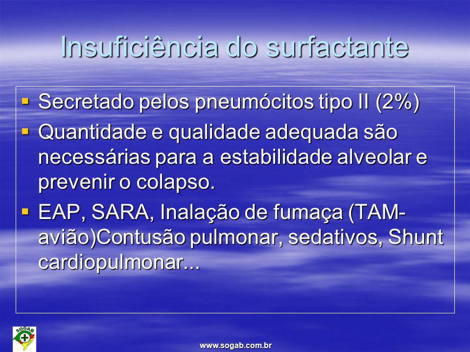www.sogab.com.br Fisiopatologia Decréscimo da CRF e complacência Diminuição da relação V/Q Hipoxemia( PaO2 menor q 60mmhg) Agentes anestésicos- surfactante