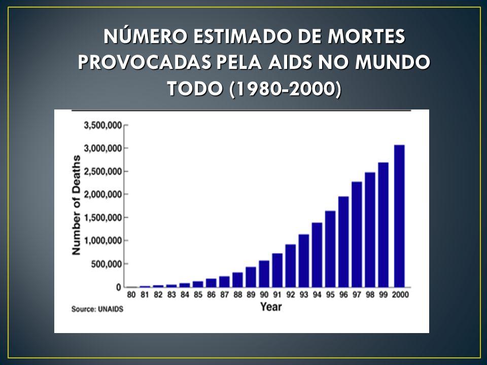 NÚMERO ESTIMADO DE MORTES PROVOCADAS PELA AIDS NO MUNDO TODO (1980-2000)