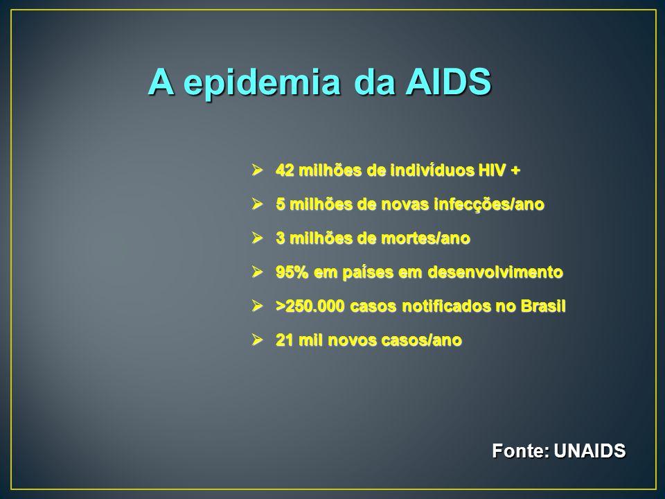 A epidemia da AIDS  42 milhões de indivíduos HIV +  5 milhões de novas infecções/ano  3 milhões de mortes/ano  95% em países em desenvolvimento 