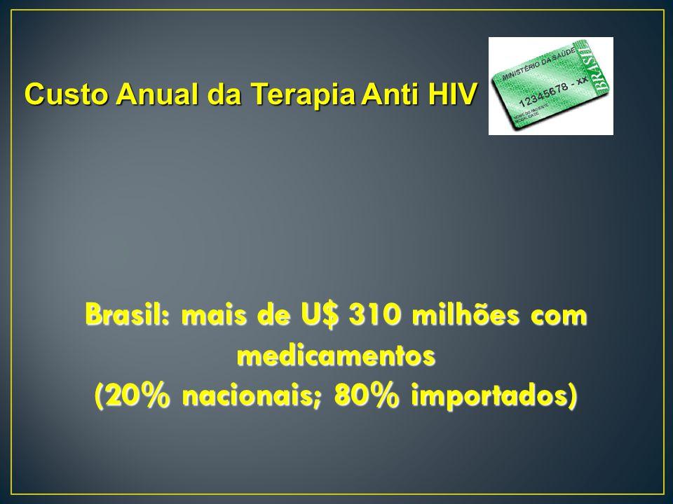 Custo Anual da Terapia Anti HIV Brasil: mais de U$ 310 milhões com medicamentos (20% nacionais; 80% importados)
