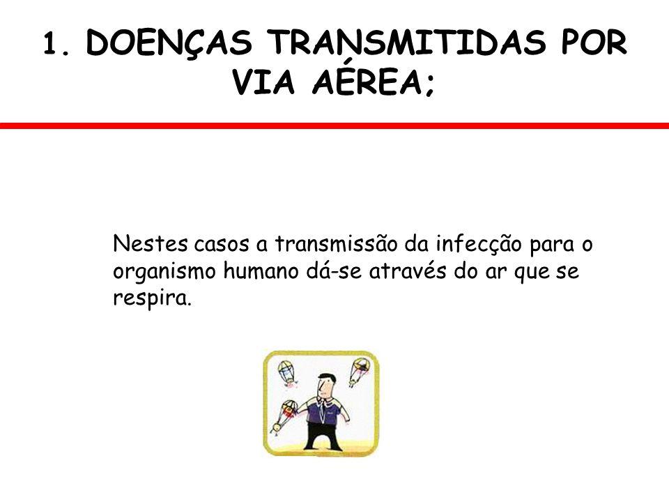 Nestes casos a transmissão da infecção para o organismo humano dá-se através do ar que se respira. 1. DOENÇAS TRANSMITIDAS POR VIA AÉREA;