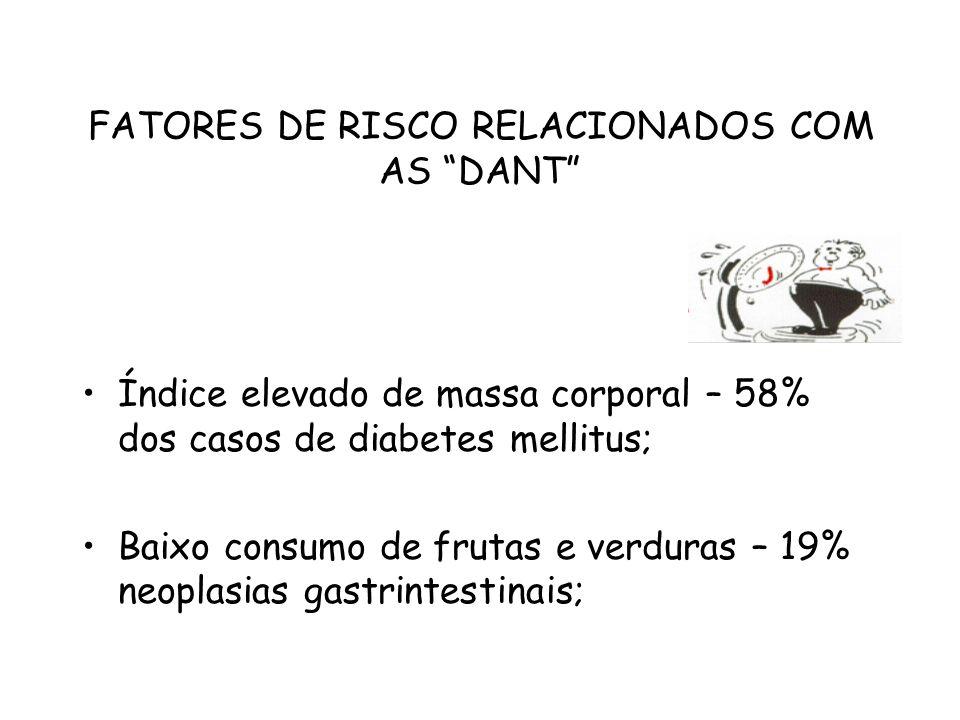 """FATORES DE RISCO RELACIONADOS COM AS """"DANT"""" Índice elevado de massa corporal – 58% dos casos de diabetes mellitus; Baixo consumo de frutas e verduras"""