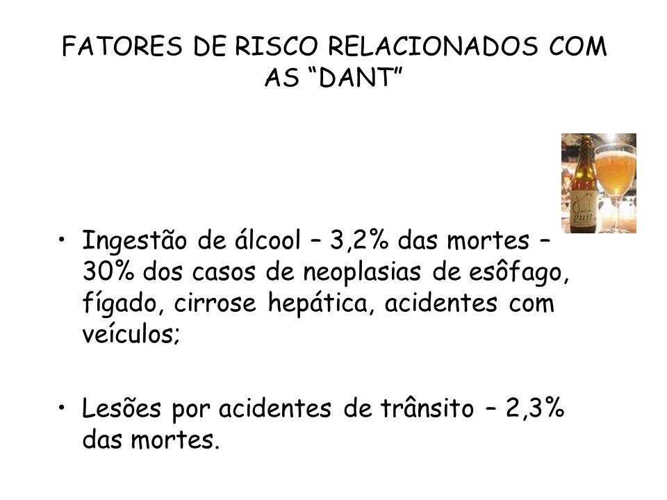 """FATORES DE RISCO RELACIONADOS COM AS """"DANT"""" Ingestão de álcool – 3,2% das mortes – 30% dos casos de neoplasias de esôfago, fígado, cirrose hepática, a"""