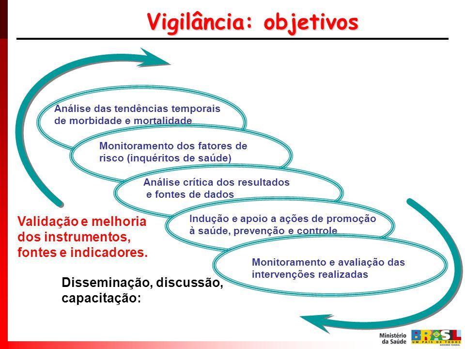 Validação e melhoria dos instrumentos, fontes e indicadores. Disseminação, discussão, capacitação: Vigilância: objetivos Monitoramento dos fatores de