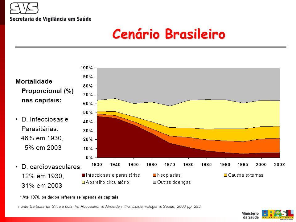 * Até 1970, os dados referem-se apenas às capitais Fonte Barbosa da Silva e cols. In: Rouquairol & Almeida Filho: Epidemiologia & Saúde, 2003 pp. 293.