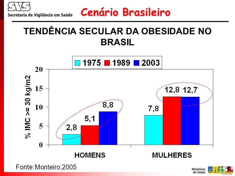 Cenário Brasileiro Fonte:Monteiro,2005 TENDÊNCIA SECULAR DA OBESIDADE NO BRASIL