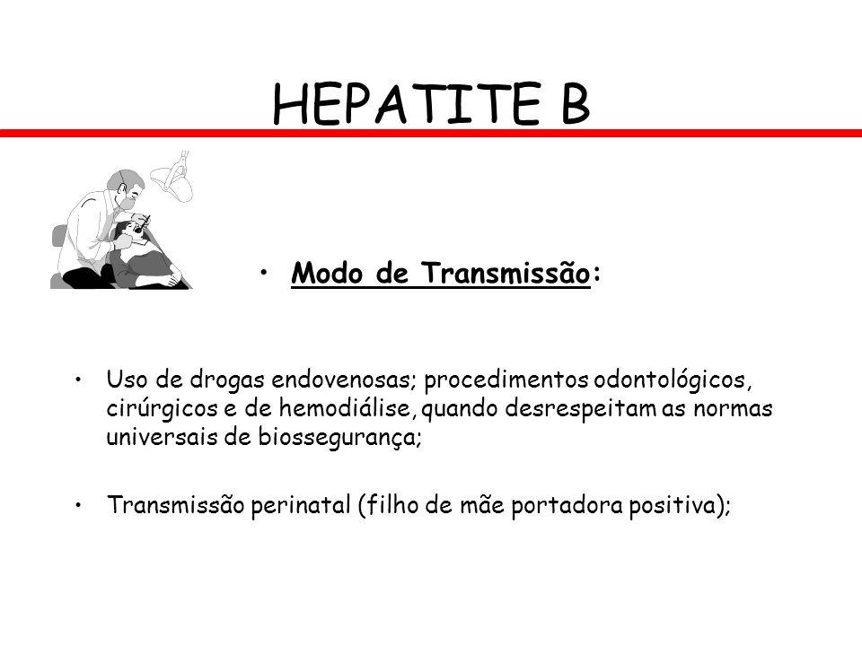 HEPATITE B Modo de Transmissão: Uso de drogas endovenosas; procedimentos odontológicos, cirúrgicos e de hemodiálise, quando desrespeitam as normas uni
