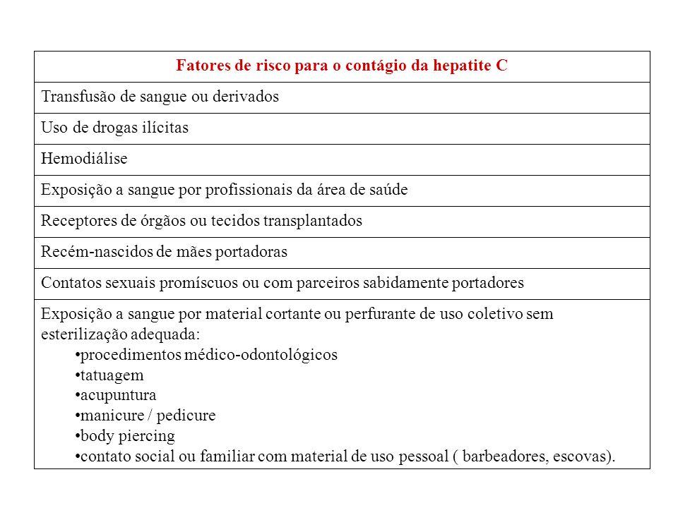 Fatores de risco para o contágio da hepatite C Transfusão de sangue ou derivados Uso de drogas ilícitas Hemodiálise Exposição a sangue por profissiona
